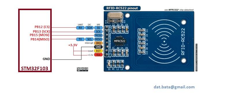 RFID MFRC522 using STM32F103 – Góc nhỏ của tôi